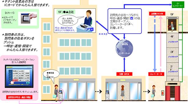 商業ビル入退館システム