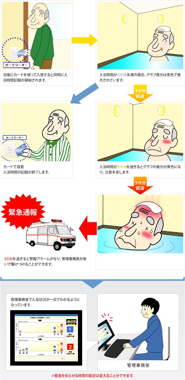 安心入浴システム